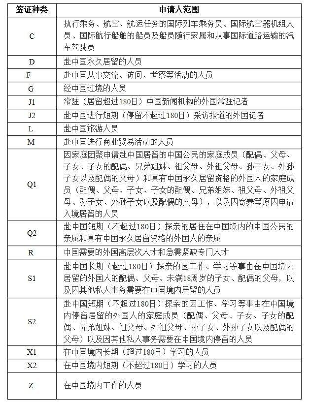 中国签证种类