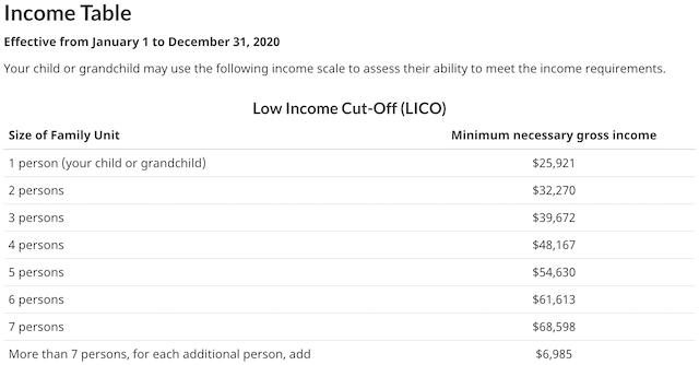 2019家庭最低收入标准